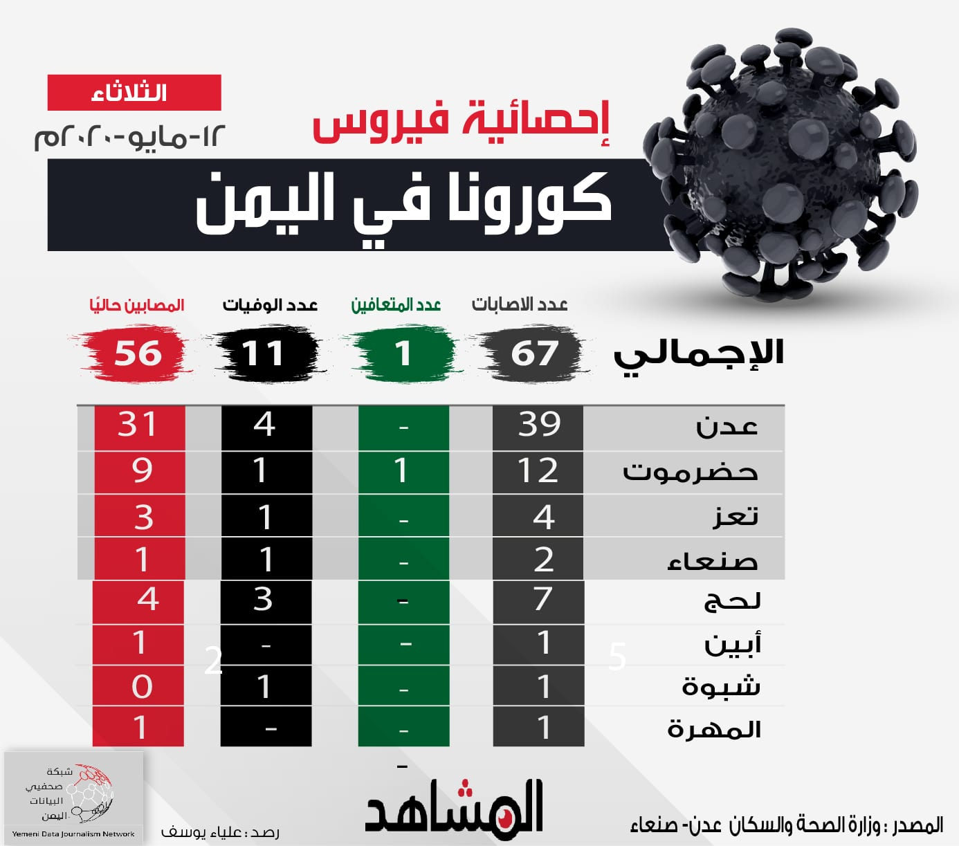 إحصائية جديدة بفيروس كورونا في اليمن اليوم