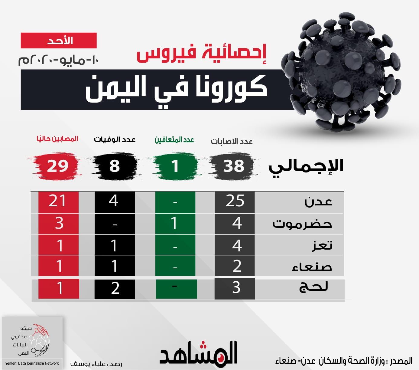 آخر إحصائية رسمية عن فيروس كورونا في اليمن