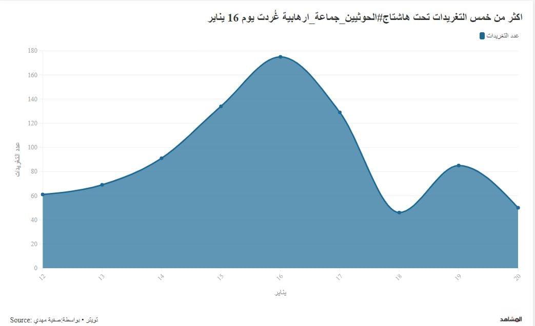 """تفاعلا ملحوظا بين اليمنيين على تويتر بشأن تصنيف الحوثيين """"منظمة إرهابية"""""""