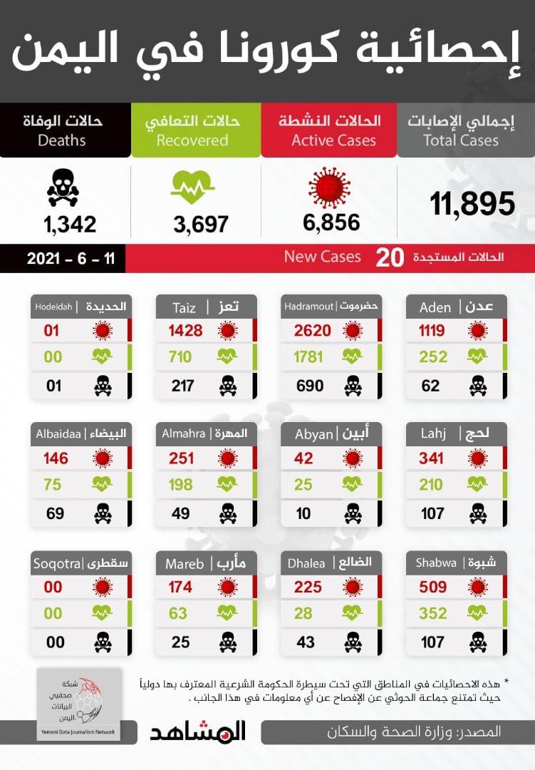 11 يونيو: 20 إصابة وأربع وفيات بكورونا