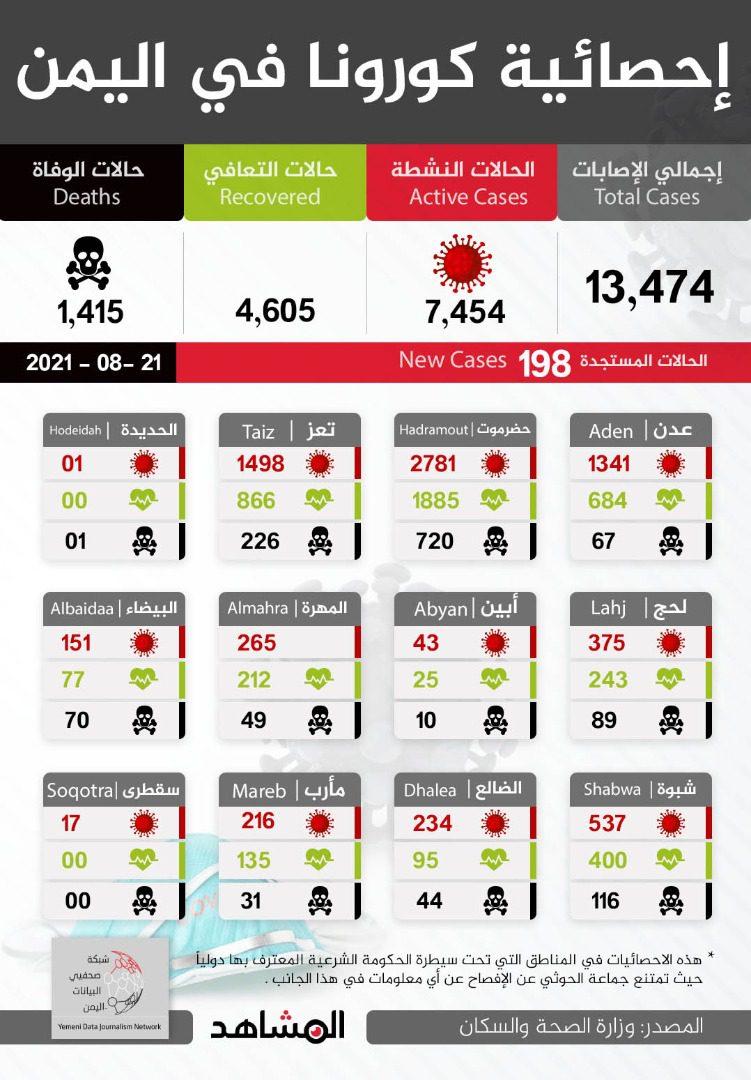 198 إصابة و16 حالة وفاة بكورونا خلال أسبوع